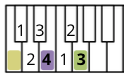 A diagram that shows how to count up 4 then 3 semitones to find a major chord.