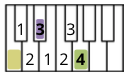 A diagram that shows how to count up 3 then 4 semitones to find a minor chord.